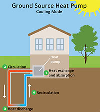 2016 The Year To Consider Geothermal Arkansas Living